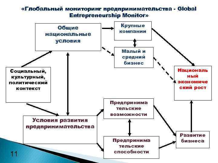 «Глобальный мониторинг предпринимательства - Global Entrepreneurship Monitor» Общие национальные условия Крупные компании Малый