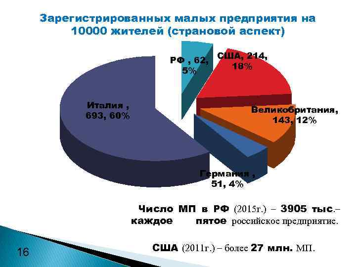 Зарегистрированных малых предприятия на 10000 жителей (страновой аспект) РФ , 62, США, 214, 18%