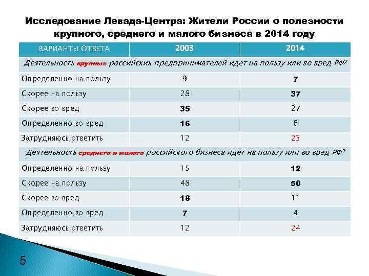 Исследование Левада-Центра: Жители России о полезности крупного, среднего и малого бизнеса в 2014 году
