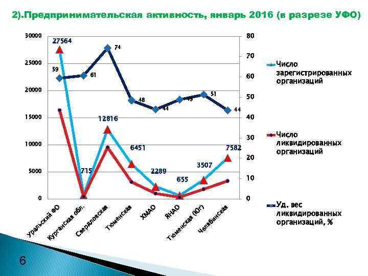 2). Предпринимательская активность, январь 2016 (в разрезе УФО) 30000 80 27564 25000 74 59