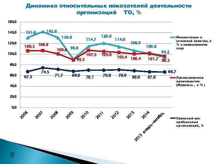 Динамика относительных показателей деятельности организаций ТО, % 160. 0 120. 0 142. 0 131.