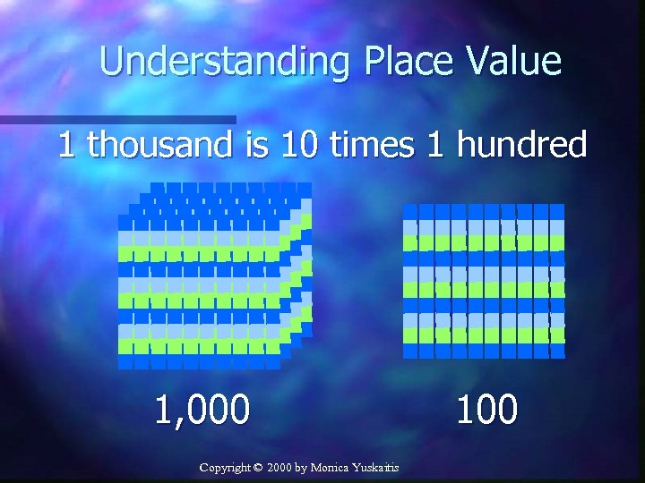 Understanding Place Value 1 thousand is 10 times 1 hundred 1, 000 Copyright ©