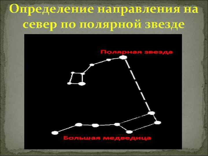 Определение направления на север по полярной звезде