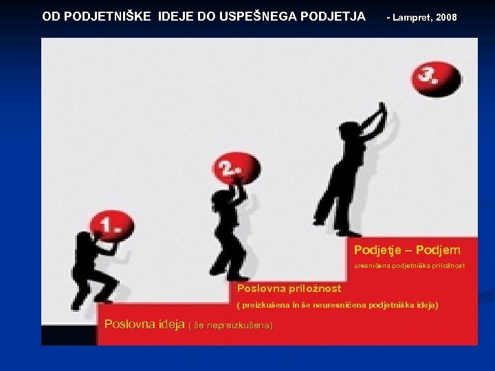 OD PODJETNIŠKE IDEJE DO USPEŠNEGA PODJETJA - Lampret, 2008 . Podjetje – Podjem uresničena