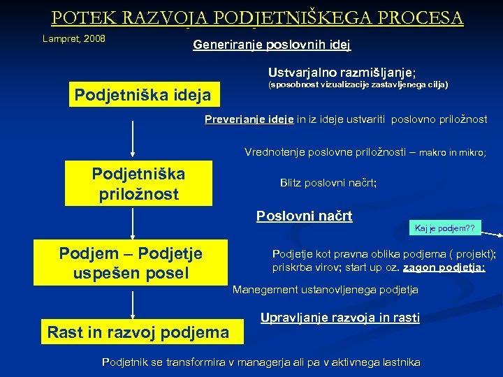 POTEK RAZVOJA PODJETNIŠKEGA PROCESA Lampret, 2008 Generiranje poslovnih idej Ustvarjalno razmišljanje; Podjetniška ideja (sposobnost