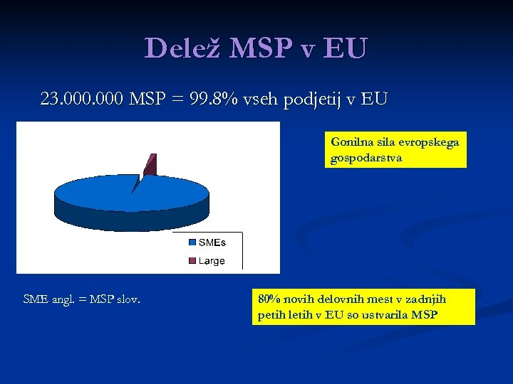 Delež MSP v EU 23. 000 MSP = 99. 8% vseh podjetij v EU