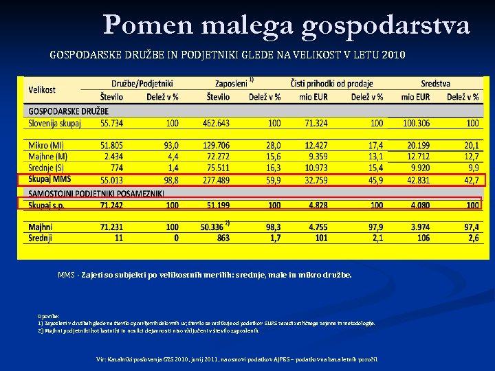 Pomen malega gospodarstva GOSPODARSKE DRUŽBE IN PODJETNIKI GLEDE NA VELIKOST V LETU 2010 MMS