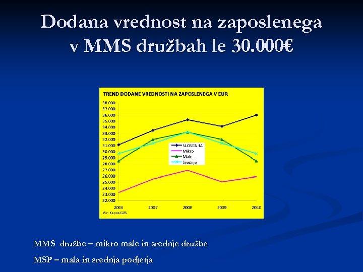 Dodana vrednost na zaposlenega v MMS družbah le 30. 000€ MMS družbe – mikro