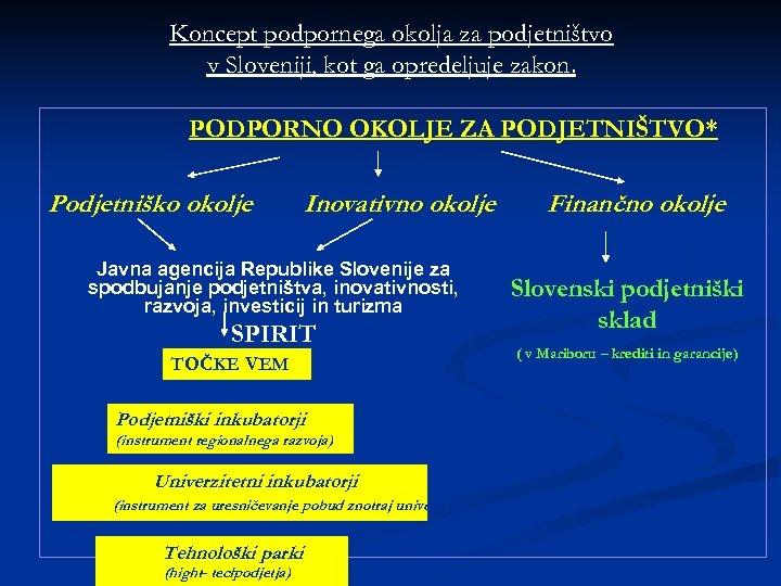Koncept podpornega okolja za podjetništvo v Sloveniji, kot ga opredeljuje zakon. PODPORNO OKOLJE ZA
