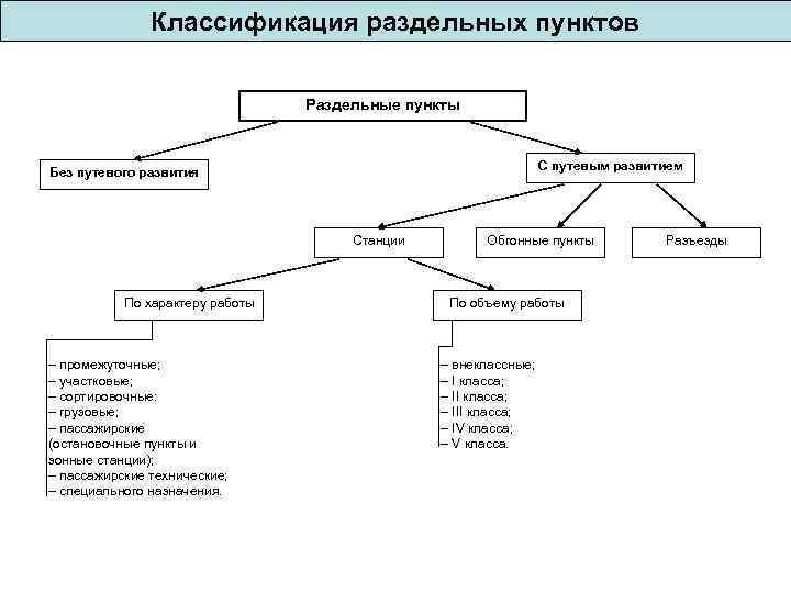 Классификация раздельных пунктов Раздельные пункты С путевым развитием Без путевого развития Станции По характеру