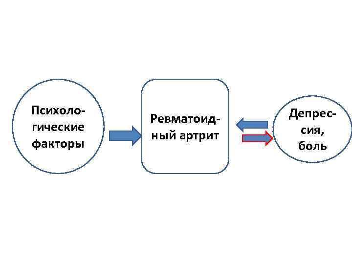 Психологические факторы Ревматоидный артрит Депрессия, боль