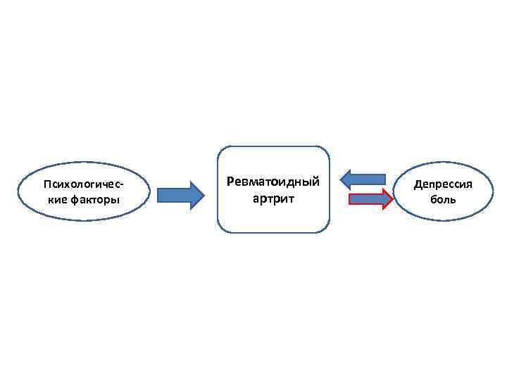 Психологические факторы Ревматоидный артрит Депрессия боль