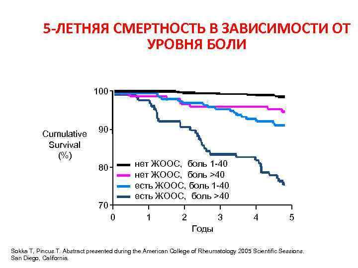 5 -ЛЕТНЯЯ СМЕРТНОСТЬ В ЗАВИСИМОСТИ ОТ УРОВНЯ БОЛИ 100 Cumulative Survival (%) 90 нет