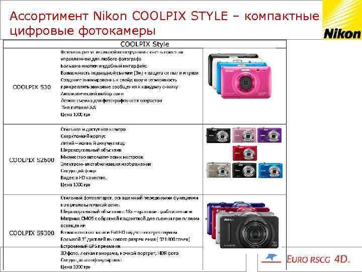 Ассортимент Nikon COOLPIX STYLE – компактные цифровые фотокамеры
