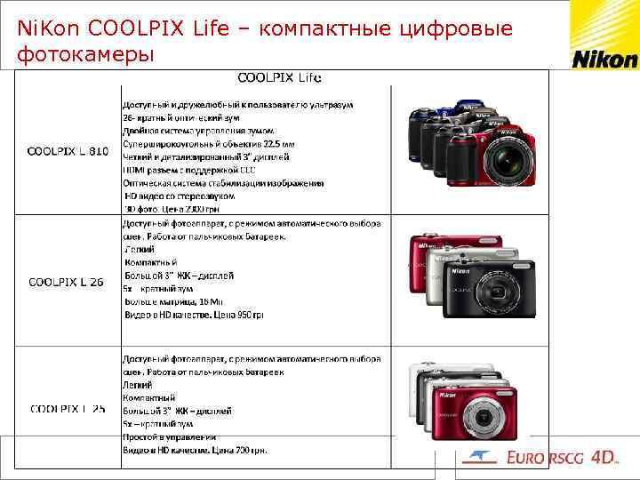 Ni. Kon COOLPIX Life – компактные цифровые фотокамеры