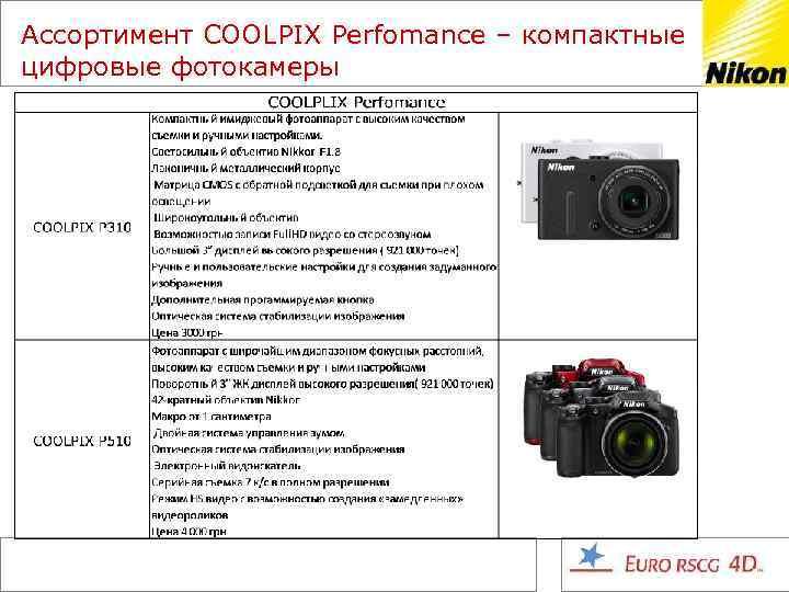 Ассортимент COOLPIX Perfomance – компактные цифровые фотокамеры