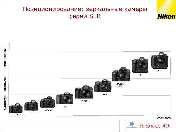 ПРОФЕССИОНАЛ Позиционирование: зеркальные камеры серии SLR СПЕЦИАЛИСТ D 3 X D 4 D 800