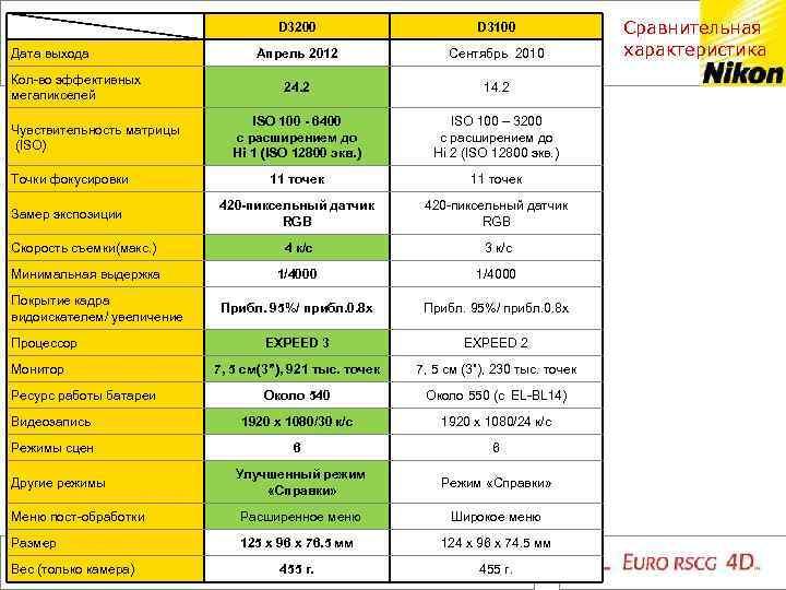D 3200 D 3100 Апрель 2012 Сентябрь 2010 24. 2 14. 2 ISO 100