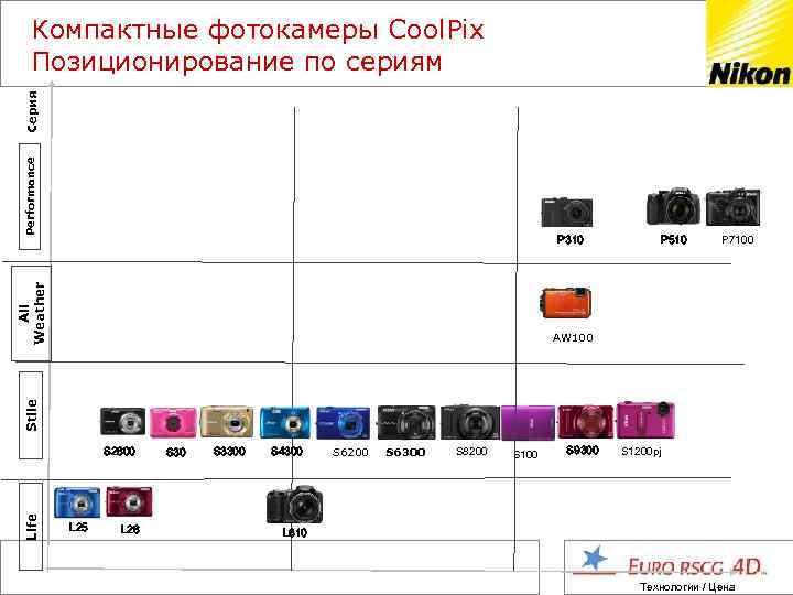 Performance Серия Компактные фотокамеры Cool. Pix Позиционирование по сериям All Weather P 310 P
