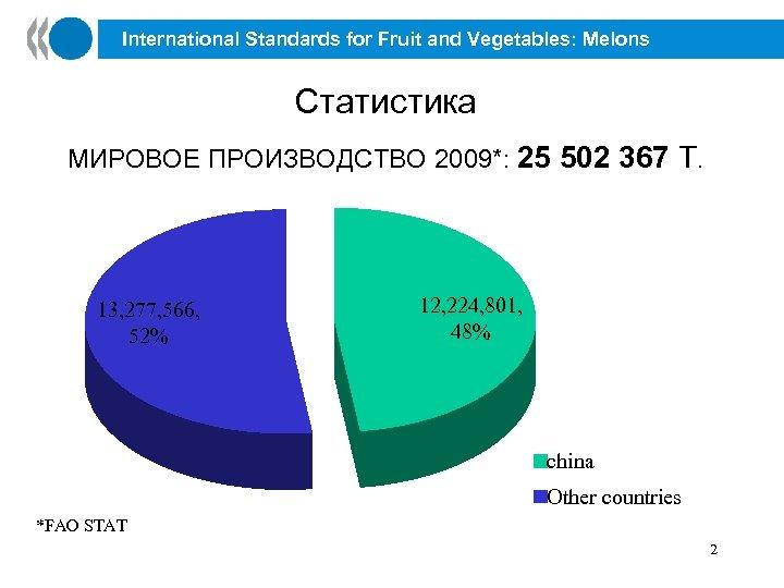 International Standards for Fruit and Vegetables: Melons Статистика МИРОВОЕ ПРОИЗВОДСТВО 2009*: 25 502 367