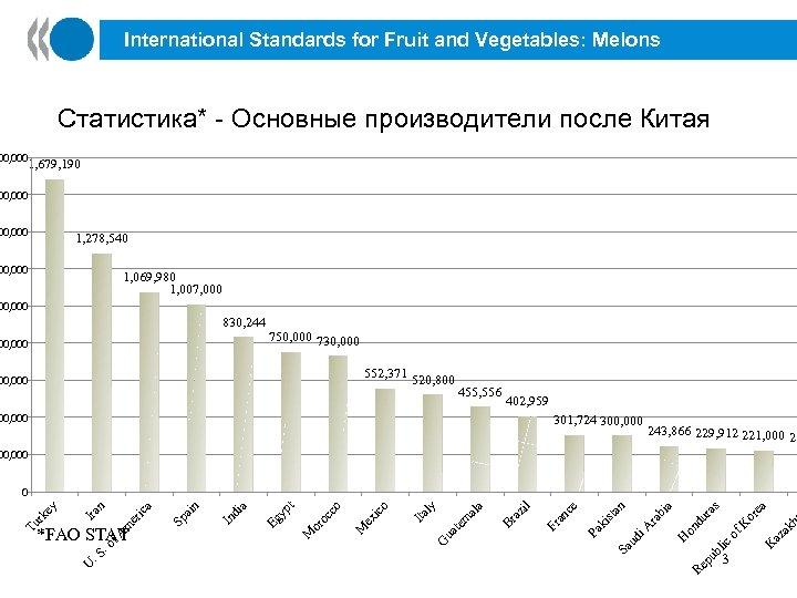 International Standards for Fruit and Vegetables: Melons Статистика* - Основные производители после Китая 00,