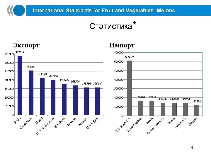 International Standards for Fruit and Vegetables: Melons Статистика* Экспорт 350000 Импорт 337019 700000 606692