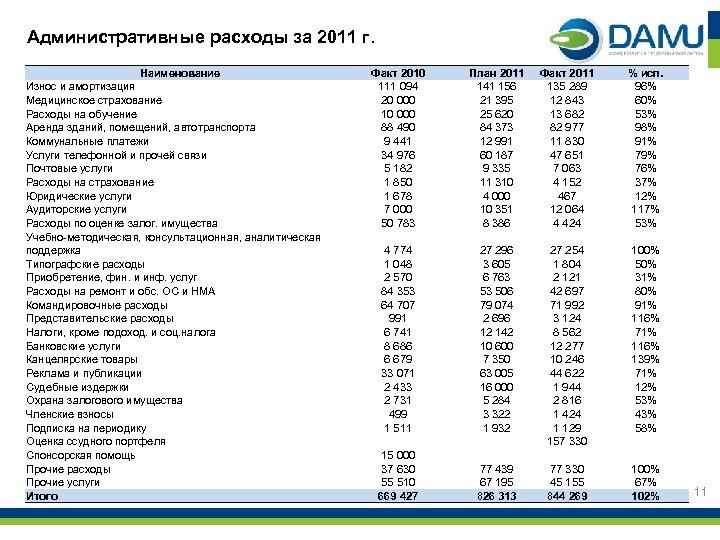 Административные расходы за 2011 г. Наименование Износ и амортизация Медицинское страхование Расходы на обучение