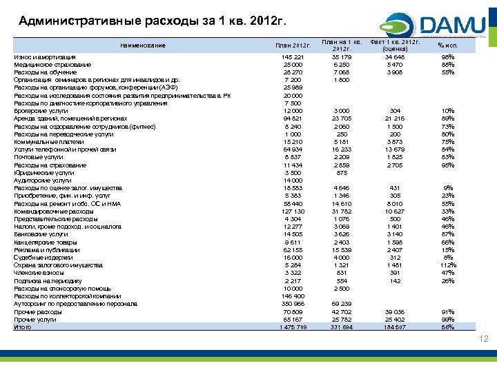 Административные расходы за 1 кв. 2012 г. Наименование Износ и амортизация Медицинское страхование Расходы