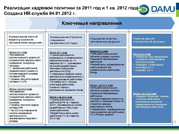 Реализация кадровой политики за 2011 год и 1 кв. 2012 года Создана HR-служба 04.