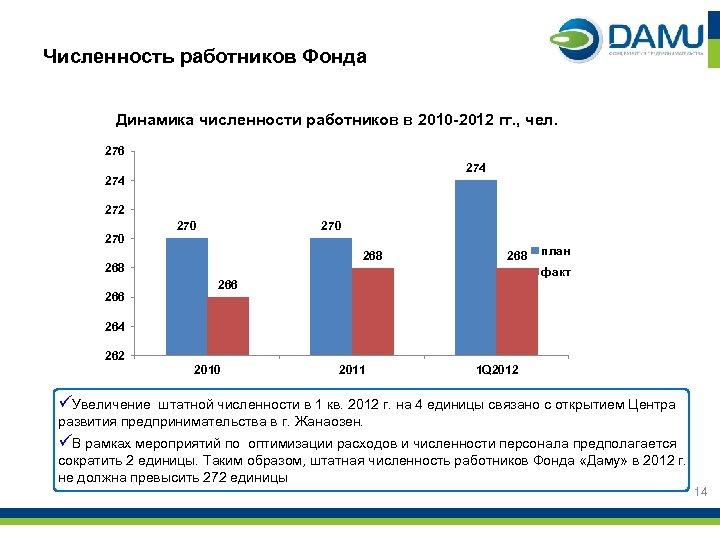 Численность работников Фонда Динамика численности работников в 2010 -2012 гг. , чел. 276 274