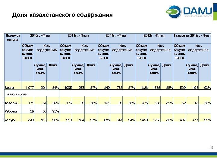 Доля казахстанского содержания Предмет закупа 2010 г. - Факт 2011 г. - План 2011