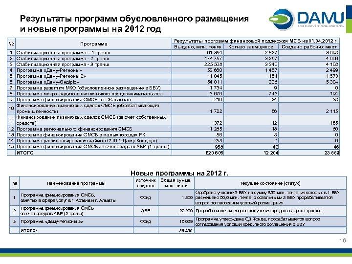 Результаты программ обусловленного размещения и новые программы на 2012 год № 1 2 3