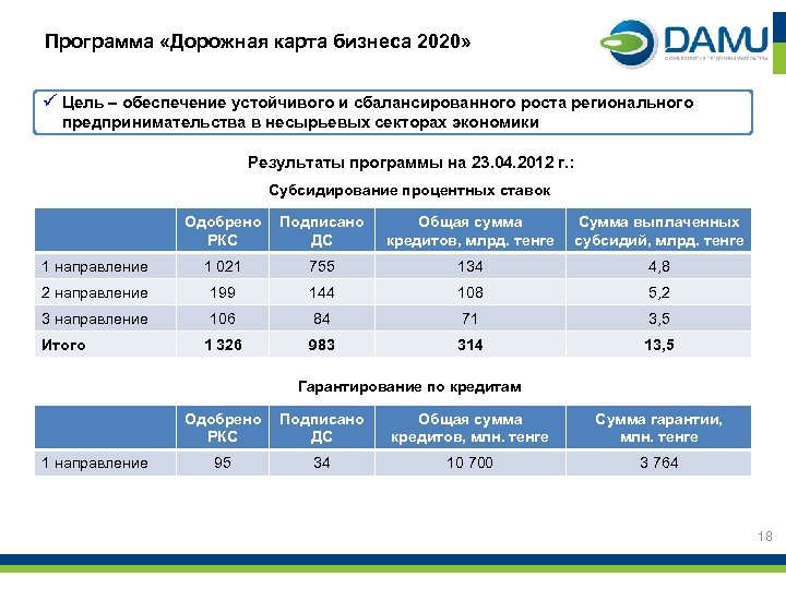 Программа «Дорожная карта бизнеса 2020» ü Цель – обеспечение устойчивого и сбалансированного роста регионального