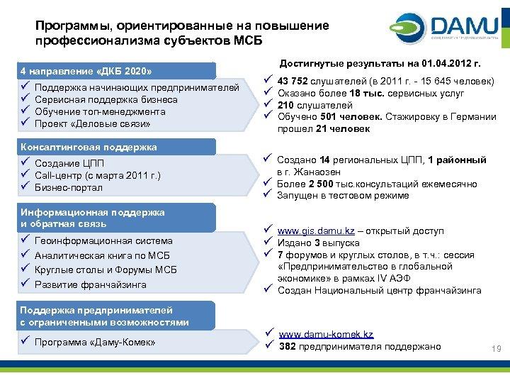 Программы, ориентированные на повышение профессионализма субъектов МСБ 4 направление «ДКБ 2020» ü ü Поддержка