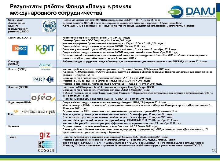 Результаты работы Фонда «Даму» в рамках международного сотрудничества Организация объединенных наций по промышленному развитию