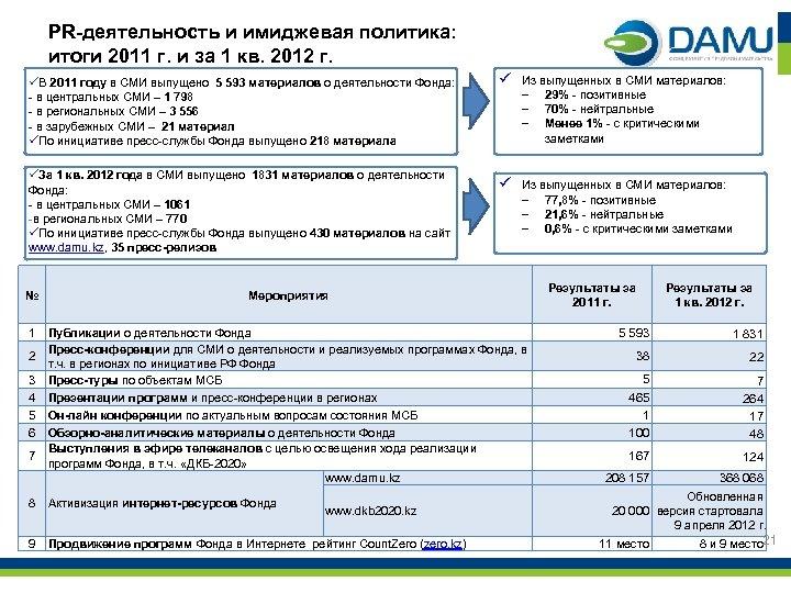 PR-деятельность и имиджевая политика: итоги 2011 г. и за 1 кв. 2012 г. üВ
