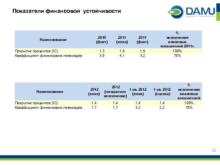 Показатели финансовой устойчивости Наименование 2010 (факт) 2011 (план) 2011 (факт) 1, 3 3, 9