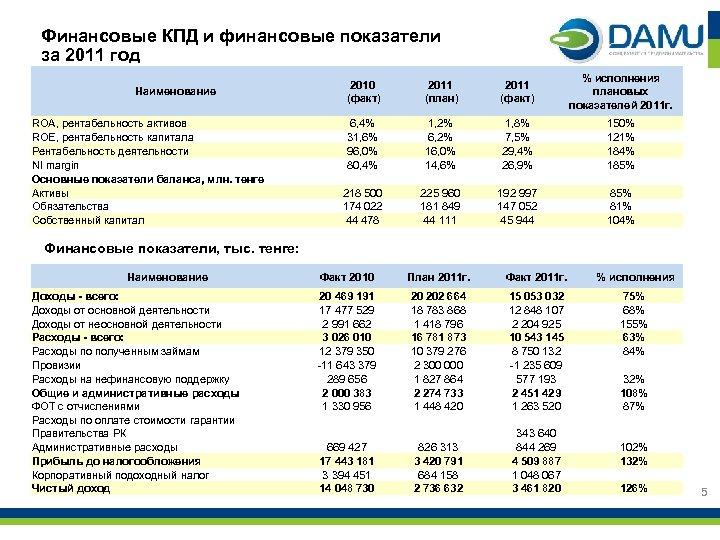 Финансовые КПД и финансовые показатели за 2011 год Наименование ROA, рентабельность активов ROE, рентабельность