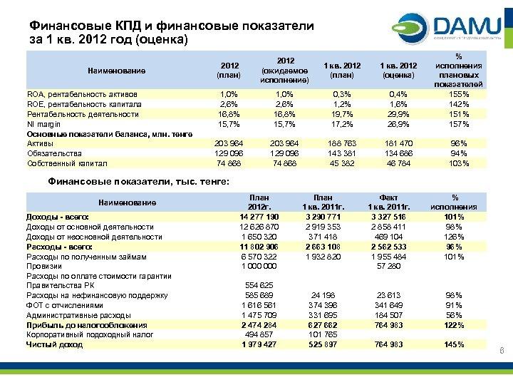 Финансовые КПД и финансовые показатели за 1 кв. 2012 год (оценка) Наименование ROA, рентабельность