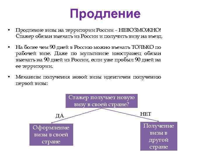 Продление • Продление визы на территории России – НЕВОЗМОЖНО! Стажер обязан выехать из России