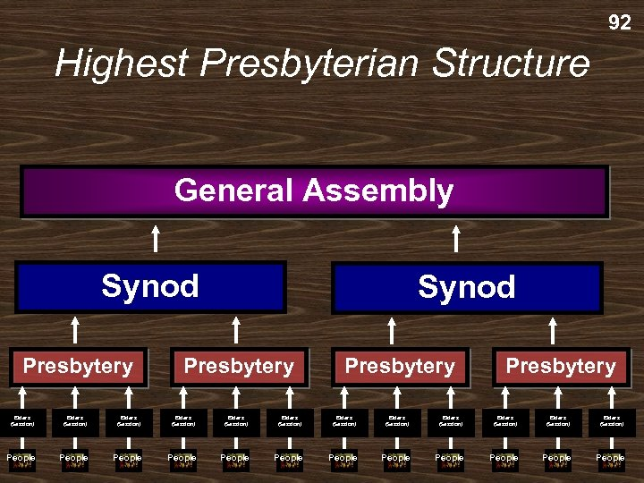 92 Highest Presbyterian Structure General Assembly Synod Presbytery Elders (Session) Elders (Session) Elders (Session)