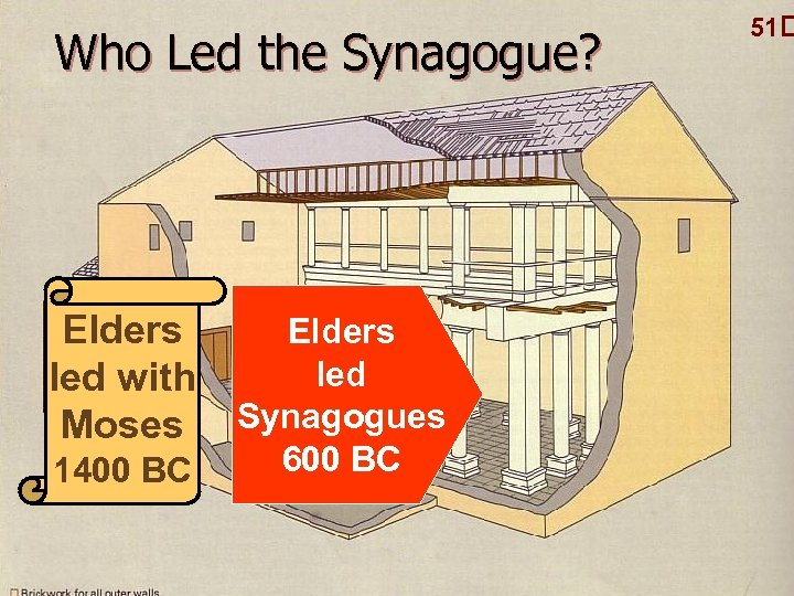 Who Led the Synagogue? Elders led with Moses 1400 BC Elders led Synagogues 600