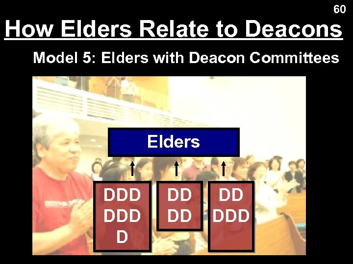 60 How Elders Relate to Deacons Model 5: Elders with Deacon Committees Elders DDD