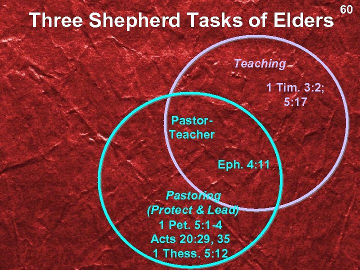 Three Shepherd Tasks of Elders Teaching 1 Tim. 3: 2; 5: 17 Pastor. Teacher