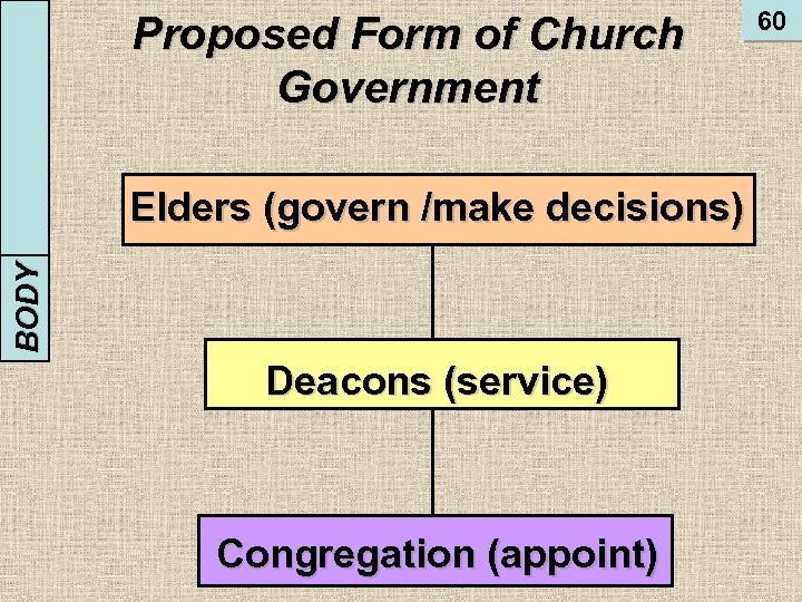 BODY INTRODUCTION Proposed Form of Church Government Elders (govern /make decisions) Deacons (service) Congregation
