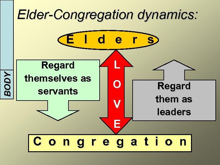 BODY INTRODUCTION Elder-Congregation dynamics: E l d e r s Regard themselves as servants