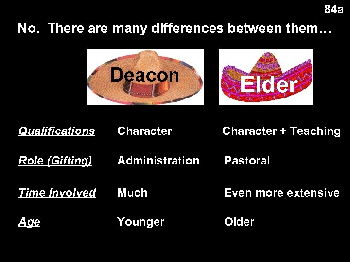84 a No. There are many differences between them… Deacon Elder Qualifications Character +