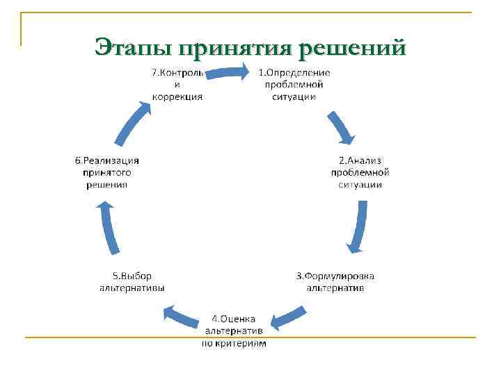 Этапы принятия решений