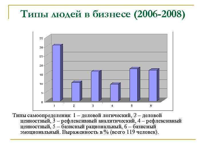 Типы людей в бизнесе (2006 -2008) Типы самоопределения: 1 – деловой логический, 2 –