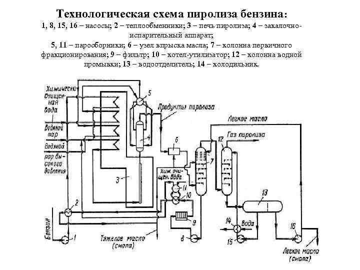 Теплообменники для пиролиза Кожухотрубный испаритель ONDA SSE 46.202.2800 Балашиха